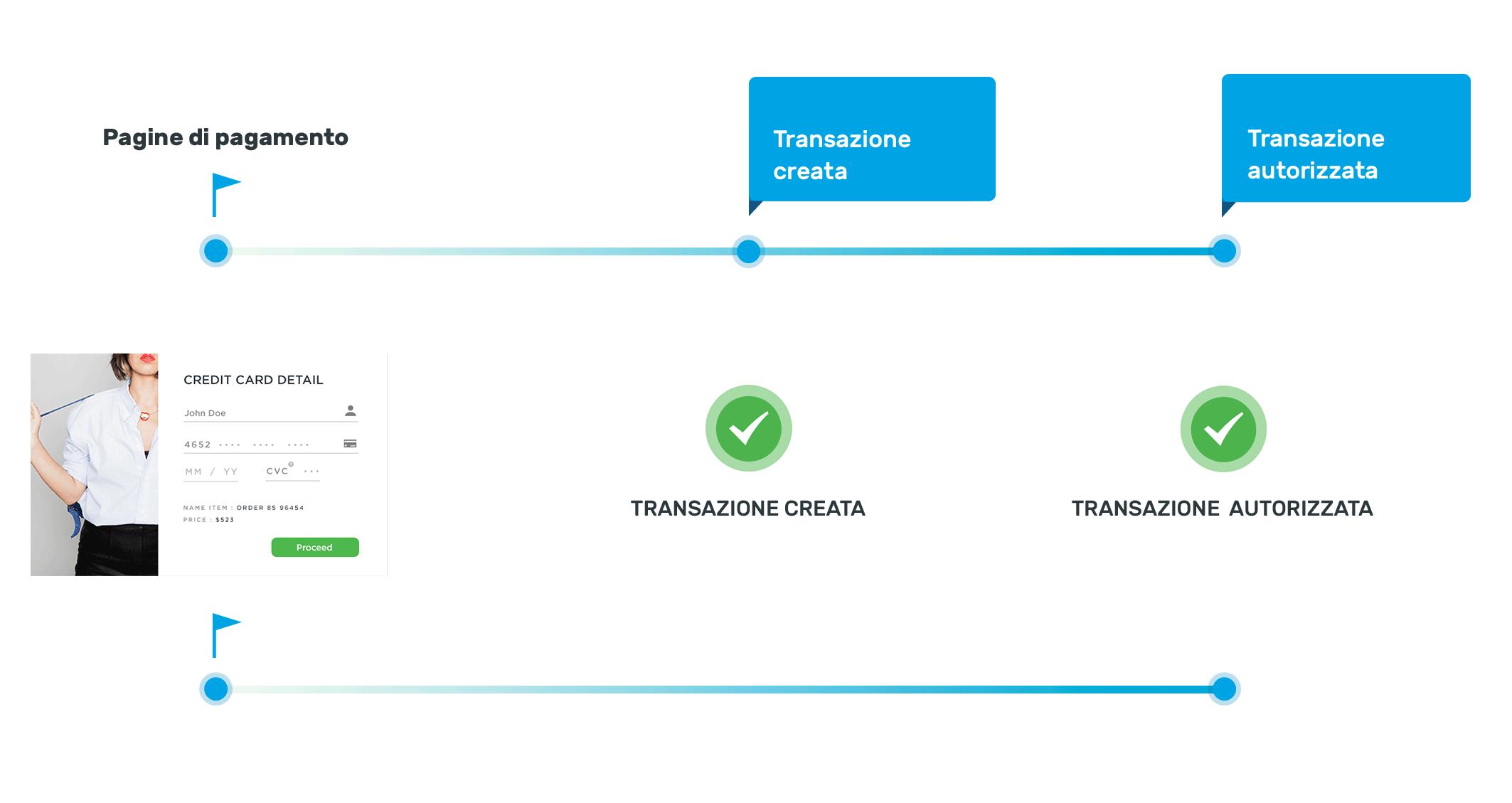 data-transactions-it