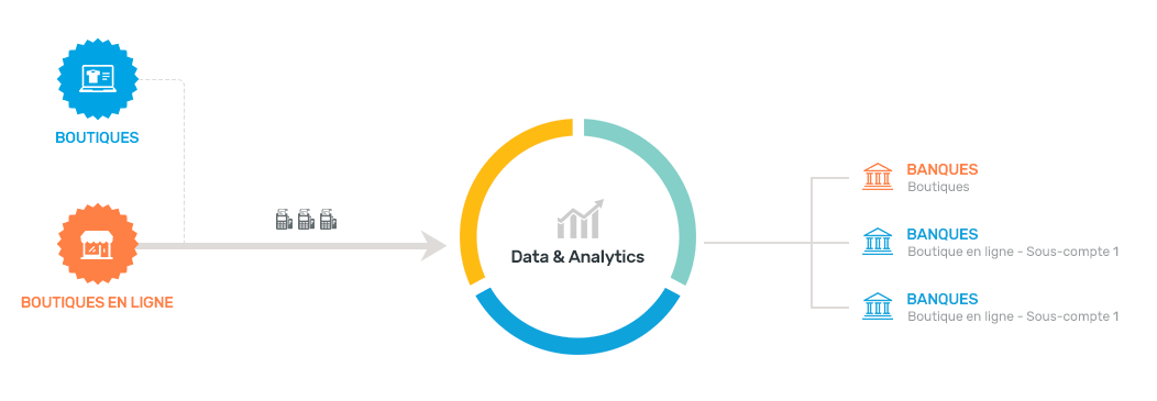 Point de ventes - Data & Analytics