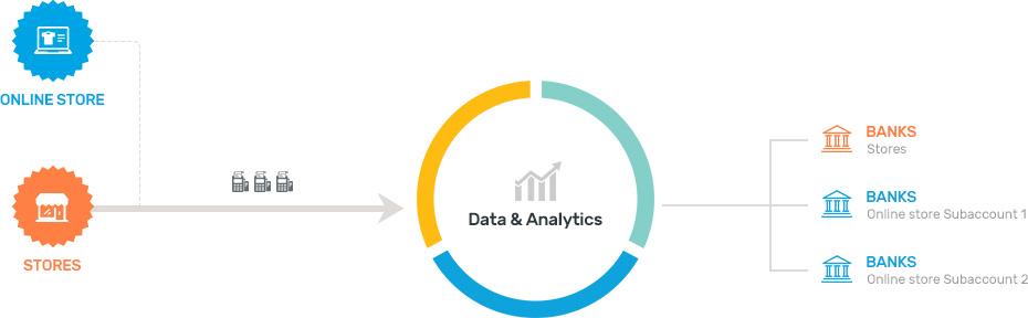 Point of Sale Data Analytics